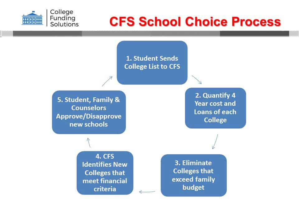 CFS School Choice Process